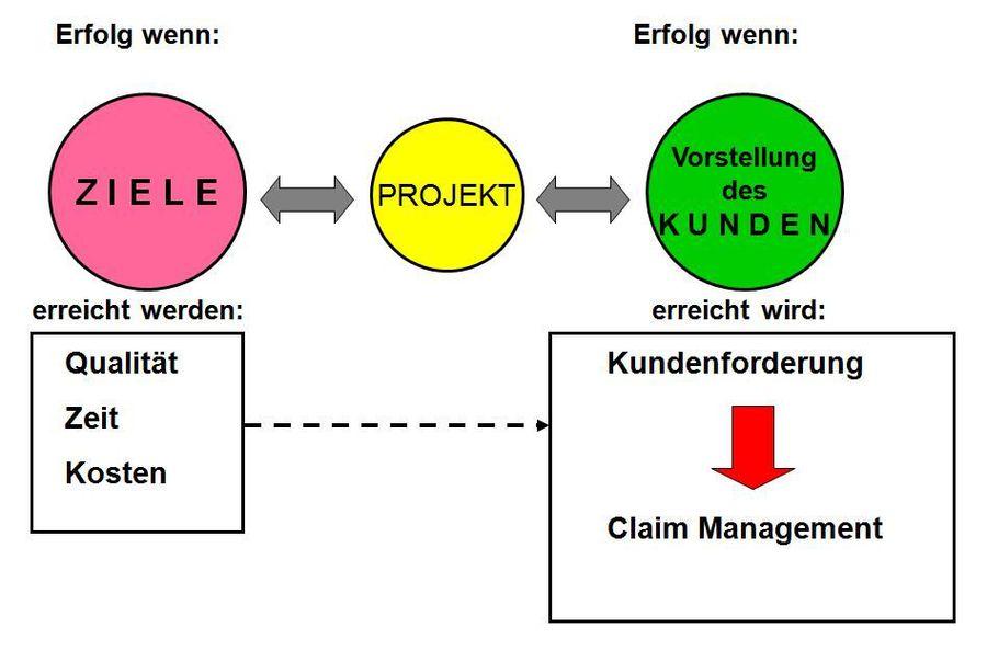 Angewandte Thermodynamik Prof. Dr. Lutz Mardorf - Projektmanagement ...